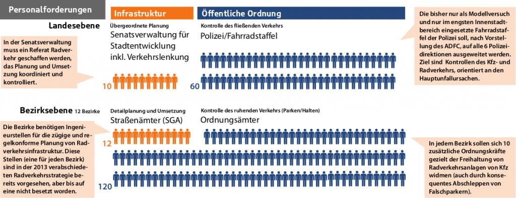 In dieser Grafik ist dargestellt, wie viel Personal der ADFC in welchen Behörden fordert