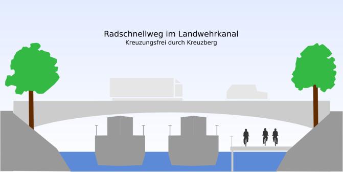 Abb. 2: Kreuzungsfreie Radschnellroute im Landwehrkanal, ein Steg macht's möglich. (Abb. Philipp Poll)