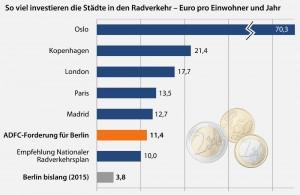 Staedte-Ranking-RV-Ausgaben