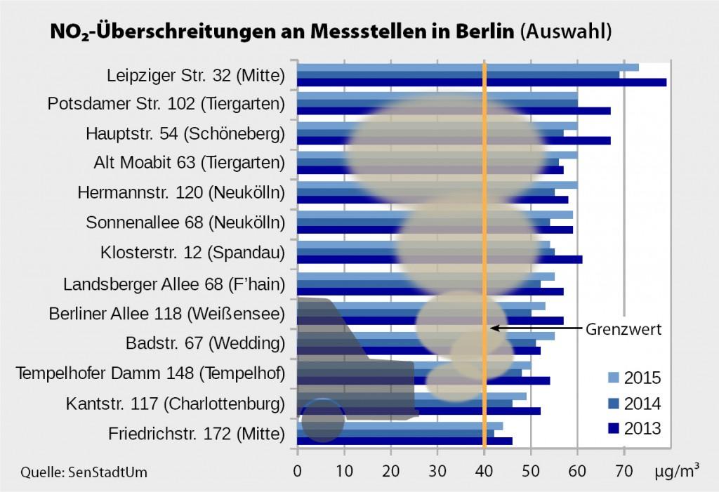 Tabelle NO2-Überschreitungen Berlin